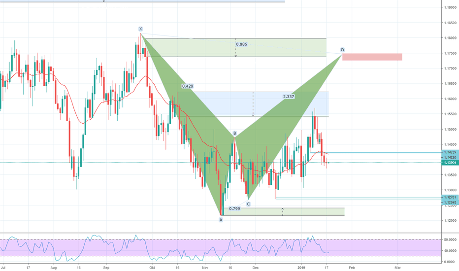 EURUSD: EURUSD, Bat mönster upp mot Supply