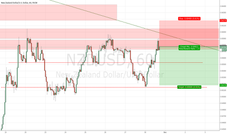 NZDUSD: NZDUSD Trade Short