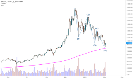 BTCUSD: Bitcoin 50 000$