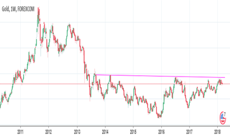 XAUUSD: XAUUSD GOLD BY APRIL WILL BREAK OUT RESISTANCE LINE UP TO 1550$