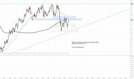 BAC: Bank of America still heading into resistance
