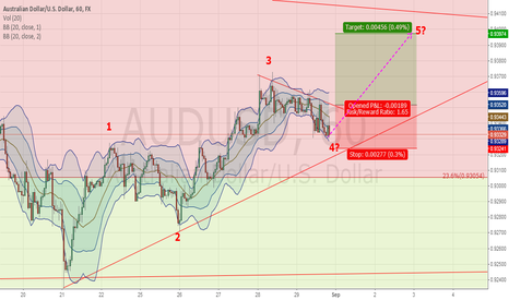 AUDUSD: AUDUSD 1H  --- BUY around 0.9350