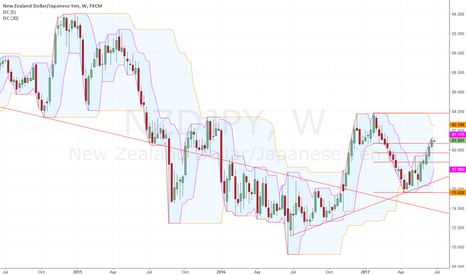 NZDJPY: More than a Retracement