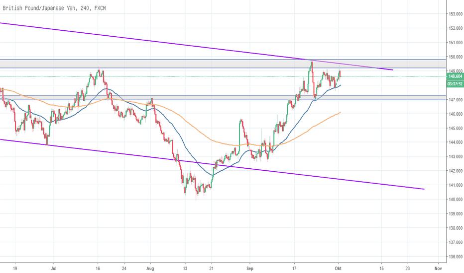 GBPJPY: GBP/JPY - Bruch oder Fortsetzung Trend?