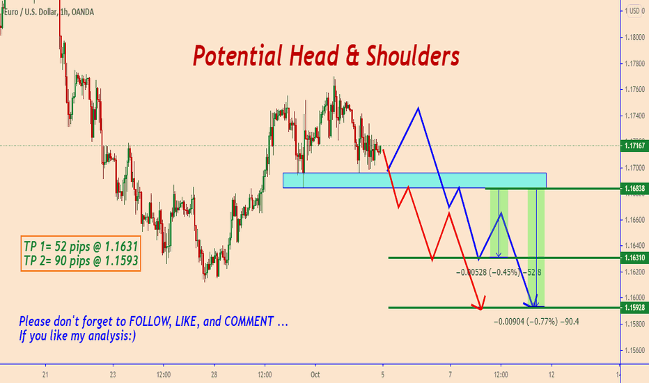 EURUSD: Watch For Bears After Confirmation...