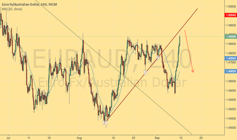 EURAUD: AUDUSD SWING SHORT