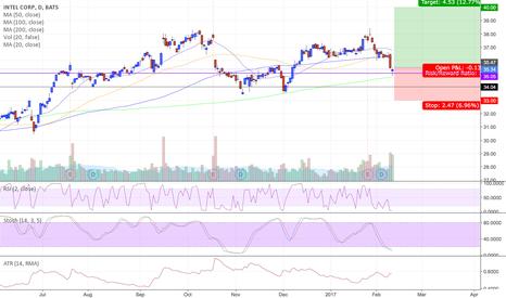 INTC: $INTC - Intel Corp - Buy