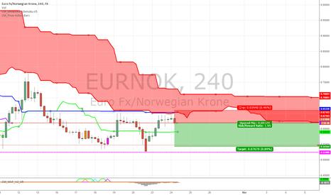 EURNOK: EUR/NOK Short term outlook