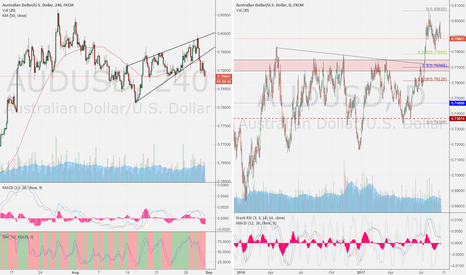AUDUSD: aud/usd 4h compare day