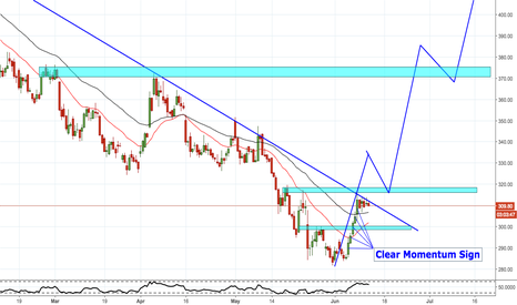 TATAMOTORS: BUYERS ARE TRYING TO CONTROL THE MARKET