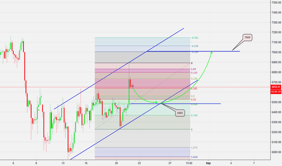 BTCUSD:  Possible maybe BTC down to 6481 then up to 7009