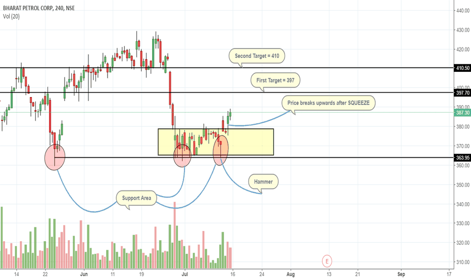 BPCL: BPCL Probably on the way up till 410