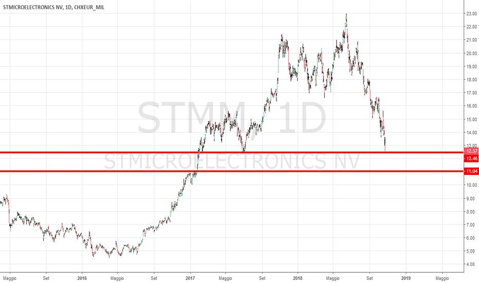 STM: STM