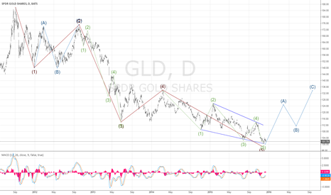 "GLD: Long to 1350 correction top then ""Watch Out Below"""
