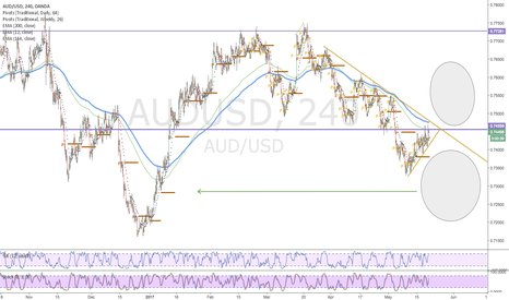 AUDUSD: AUDUSD-Watching for break into wide open territory either way.