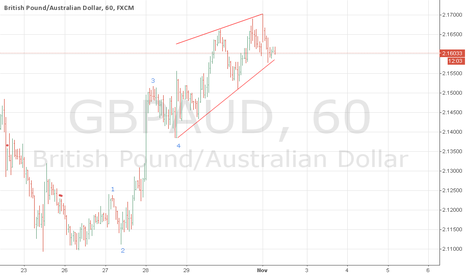 GBPAUD: gbpaud wave 5 ENDING DIAGONAL PATTERN