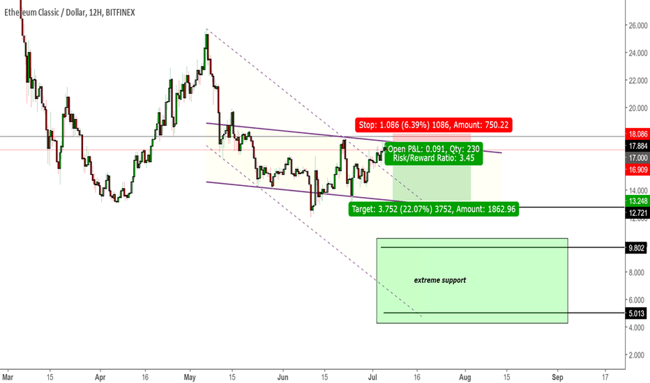 ETCUSD: ETCUSD - Short entry on channel resistance