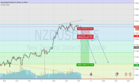 NZDUSD: NZD/USD potential short zone
