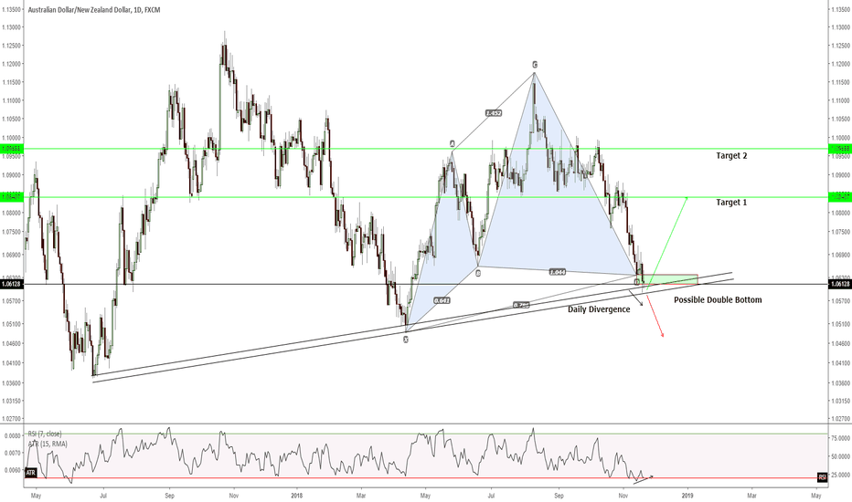 AUDNZD: D1 - An opportunity to long for 5,300 points TP 1 and 2...