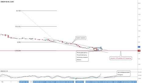 DNR: DNR: Looking For Temporary, Or Longer Term Pullbacks