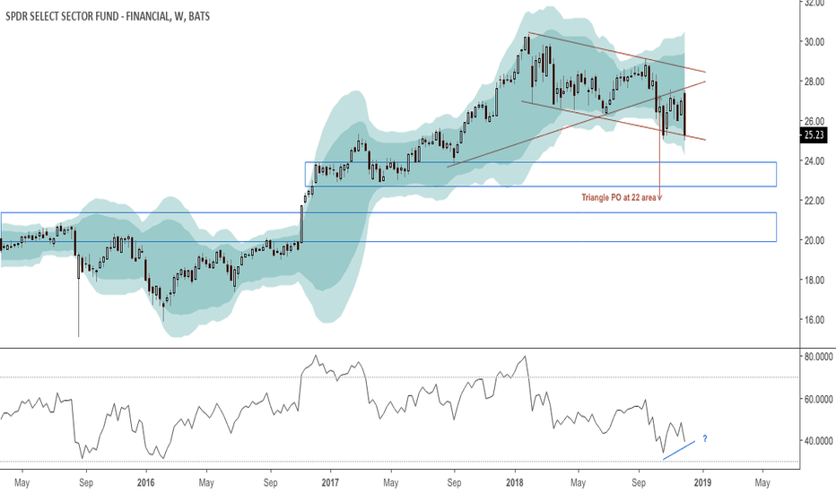 XLF: Broken triangle or bull flag in financials?