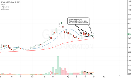 GERN: wedge breakout followed by a new closing high