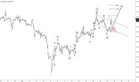 USOIL: Elliott Wave Analysis: Curde Oil Making A Final Push Into Wave 5