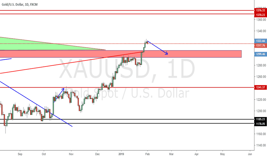XAUUSD: pull back for gold