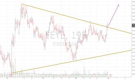 FEYE: feye triangle break long