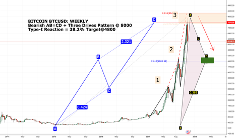 BTCUSD: BTCUSD Harmonic AB=CD Pattern Type I Reaction
