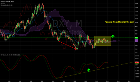 DXY: DXY NEUTRAL WITH BULLISH MOMENTUM