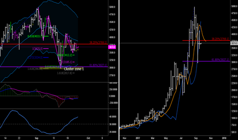 BTCUSD: BTCUSD Trading Plan for BUY