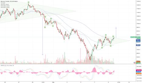 BTCUSD: Bitcoin to break the triangle.