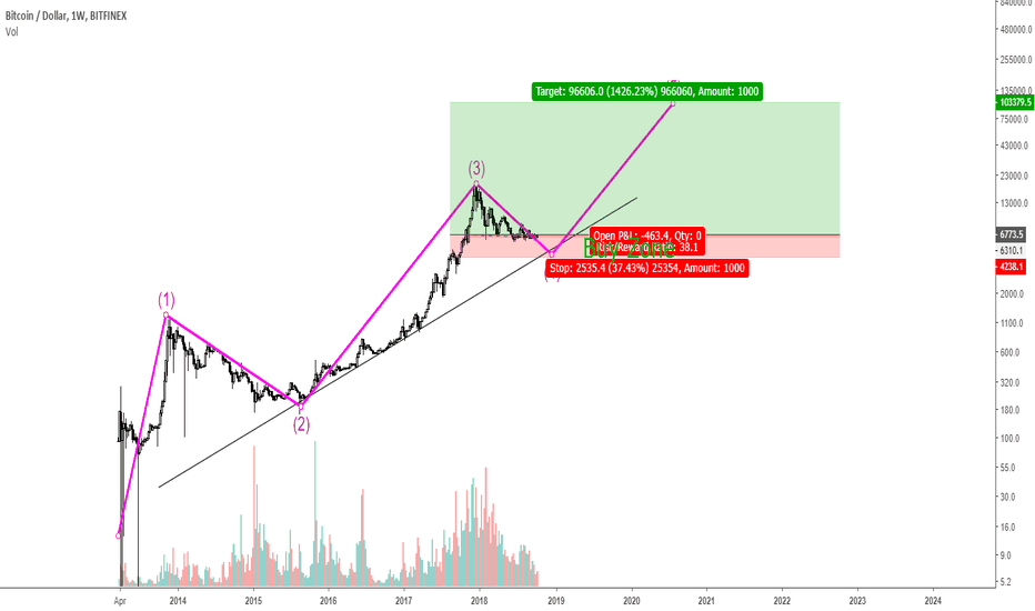 BTCUSD: Golden Zone For Investing In BitCoin!