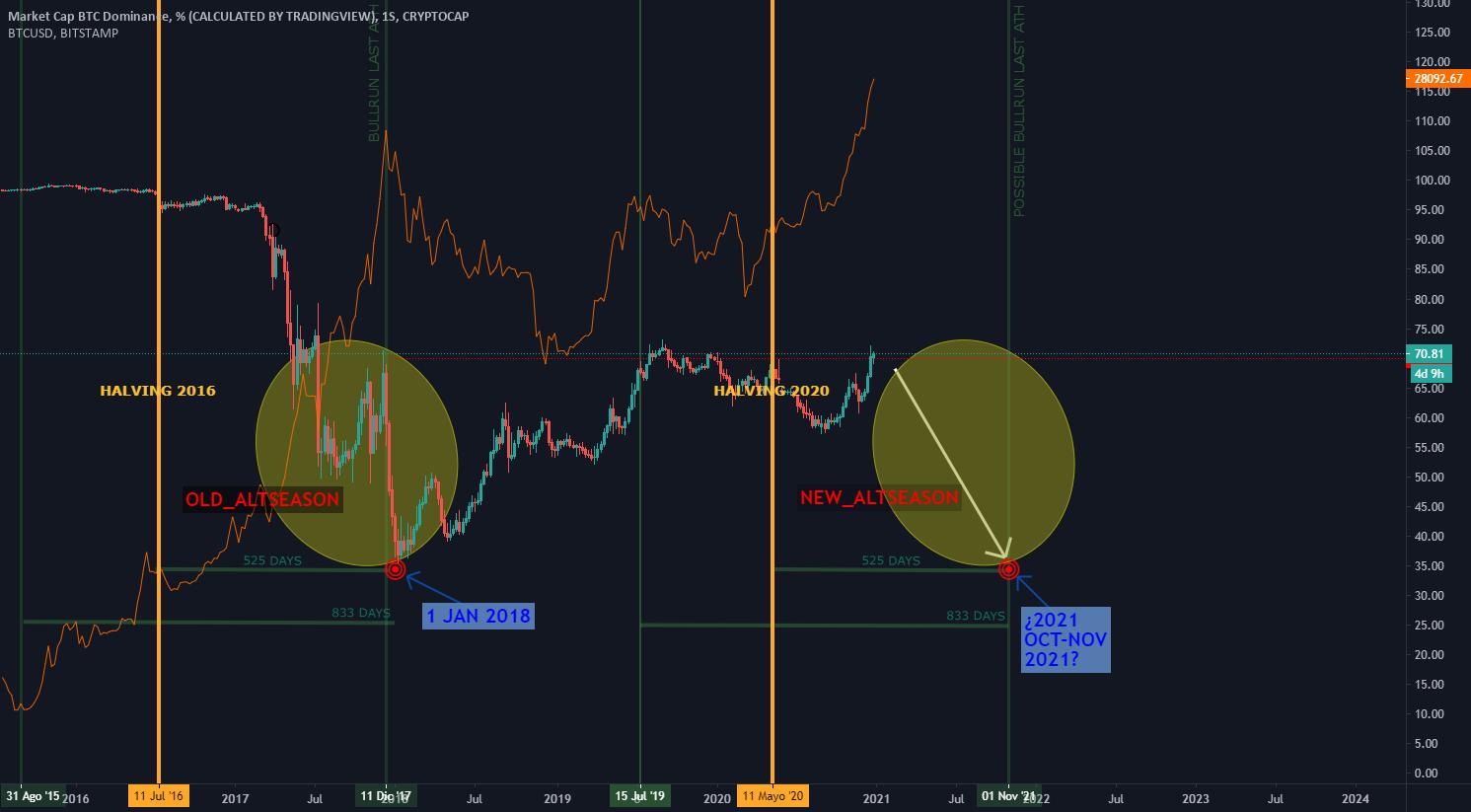 pelnas dabar i bitkoin ir altkoin 2021 m)