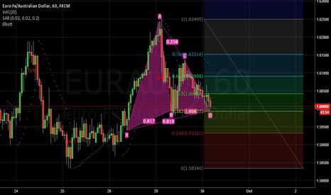 EURAUD: EUR/AUD Bullish Gartley