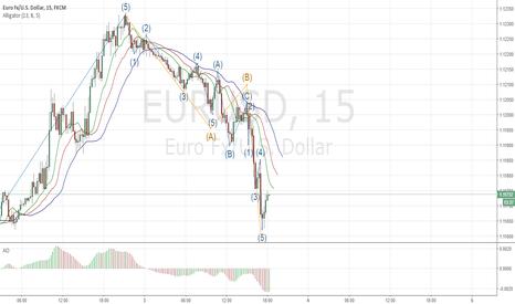 EURUSD: конец коррекционной формации абс
