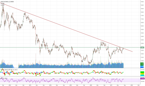 GC1!: Gold Broke Trend line , time to get long