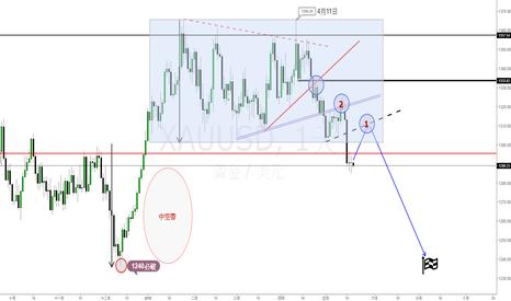 XAUUSD: 國際金價(XAUUSD)交易機會-短線目標1240