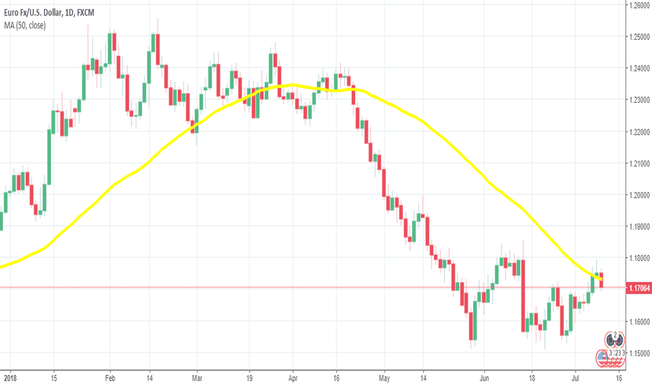 EURUSD: Looking to Sell EUR/USD After the Bounce off the 100 SMA Fades