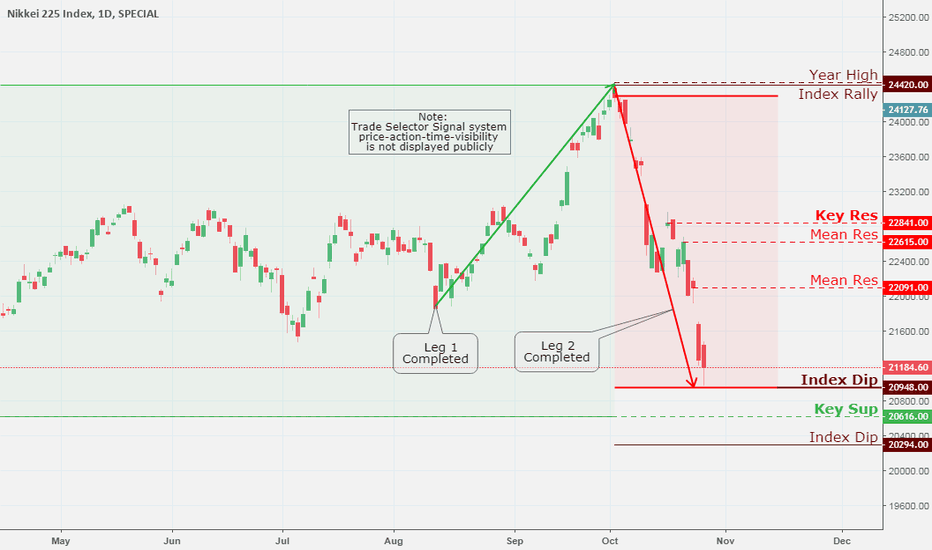 NKY: NIKKEI 225 Index, Daily Chart Analysis 10/28