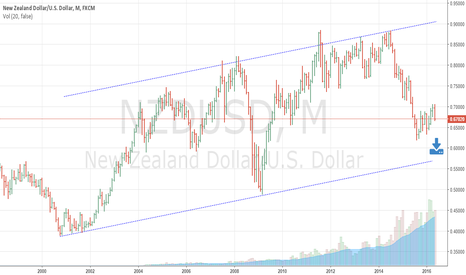 NZDUSD: Is NZD going to touch the bottom before rebounding?
