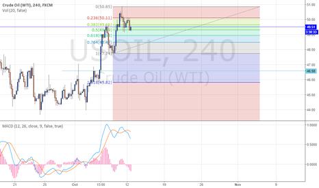 USOIL: Crude Oil Analyse
