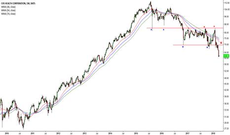 CVS: Dow drops once again #30 (CVS)