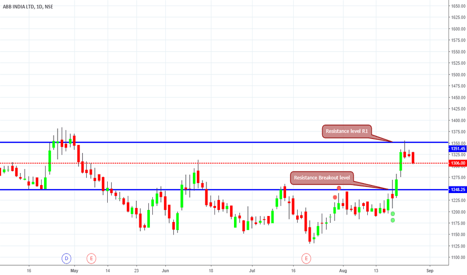 ABB: Positive Breakout on daily candle chart