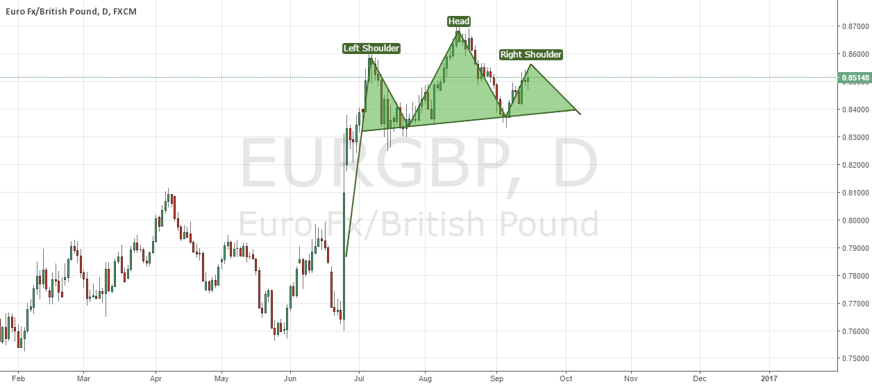Possible head and shoulders | EURGBP