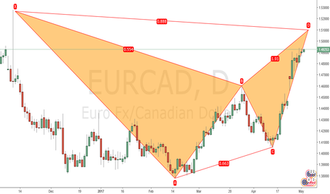EURCAD: Bearish Bat
