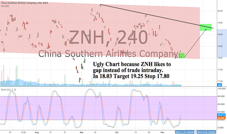 ZNH: In ZNH 18.03 Target 19.25 Stop 17.80