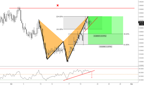 NZDCAD: (4h) Bearish Shark at 224%