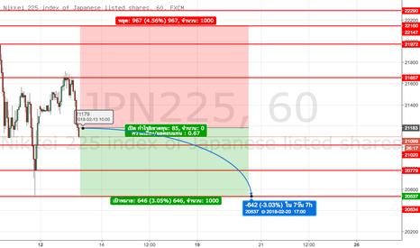 JPN225: Nikkei ลงต่อไหม